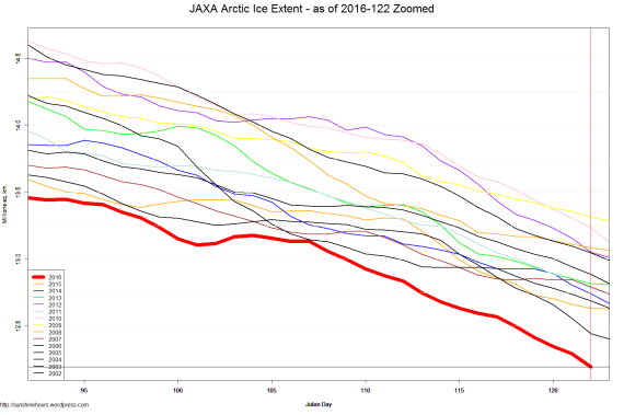 JAXA Arctic Ice Extent - as of 2016-122 Zoomed
