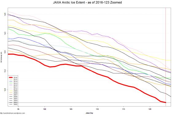 JAXA Arctic Ice Extent - as of 2016-123 Zoomed