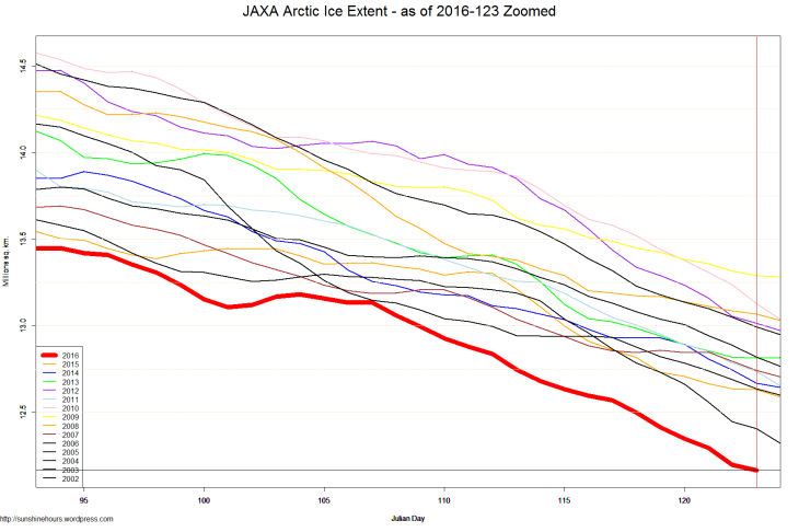JAXA Arctic Ice Extent - as of 2016-123 Zoomed