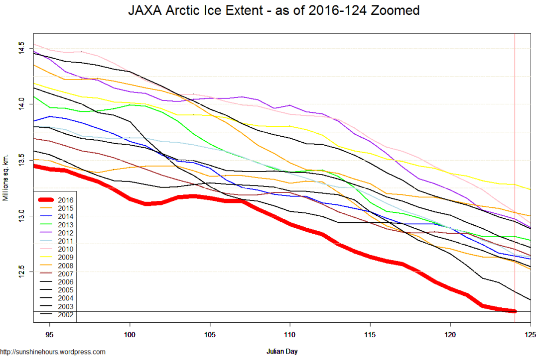 JAXA Arctic Ice Extent - as of 2016-124 Zoomed