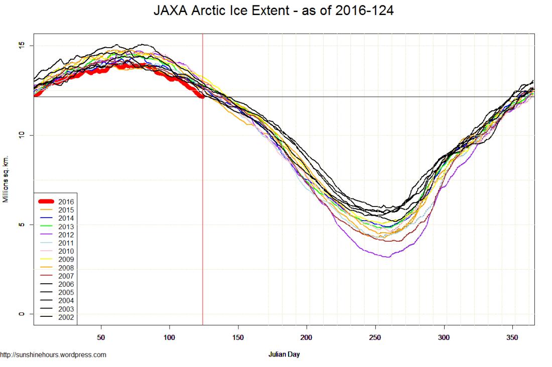 JAXA Arctic Ice Extent - as of 2016-124