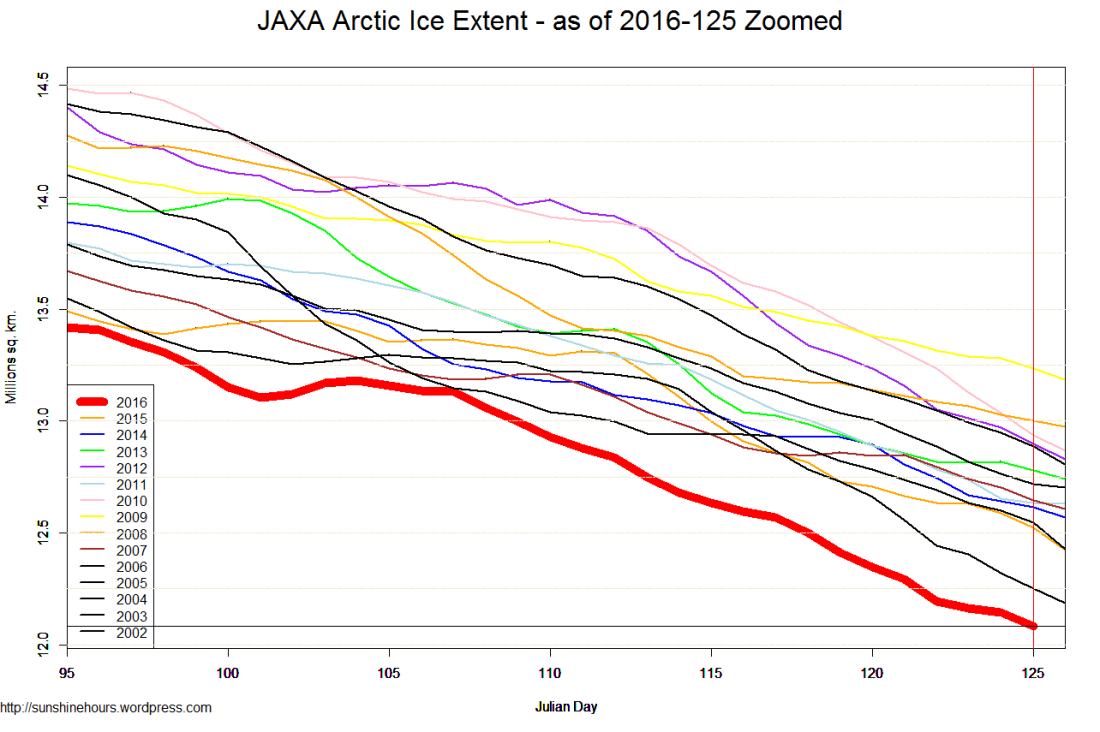 JAXA Arctic Ice Extent - as of 2016-125 Zoomed