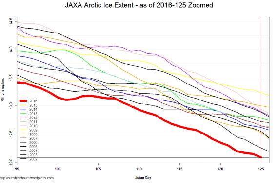 JAXA Arctic Ice Extent - as of 2016-125 Zoomed