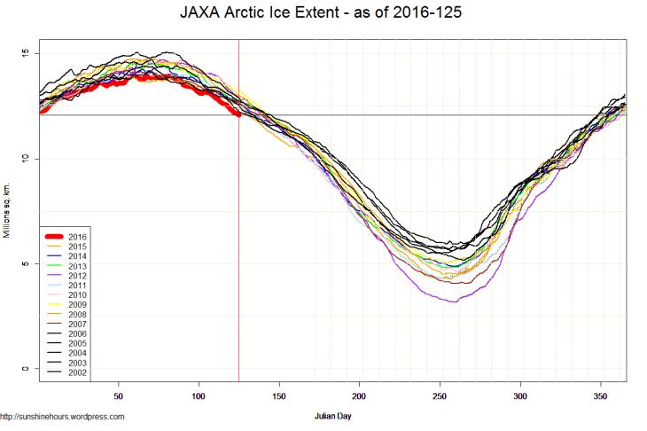 JAXA Arctic Ice Extent - as of 2016-125