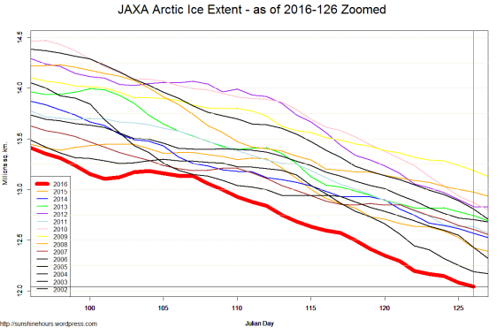 JAXA Arctic Ice Extent - as of 2016-126 Zoomed