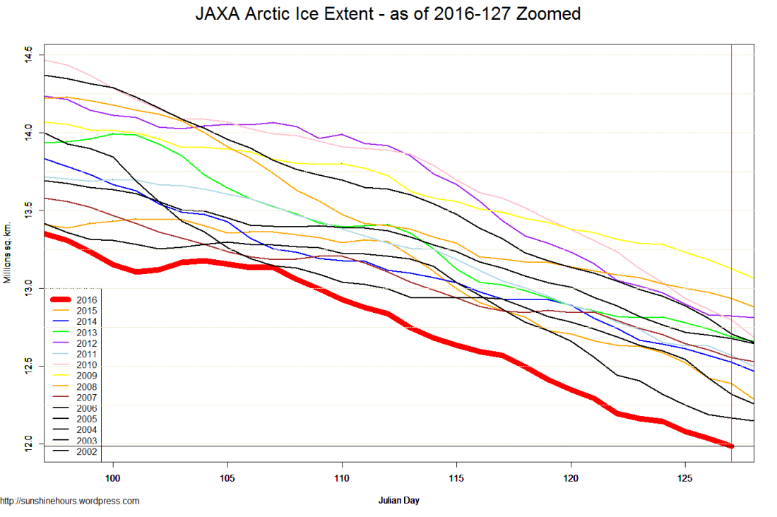 JAXA Arctic Ice Extent - as of 2016-127 Zoomed