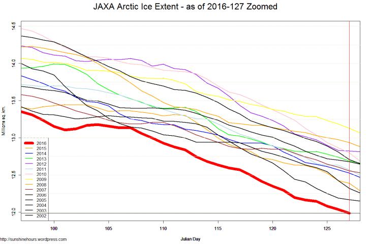 JAXA Arctic Ice Extent - as of 2016-127 Zoomed