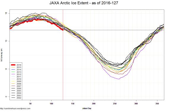 JAXA Arctic Ice Extent - as of 2016-127