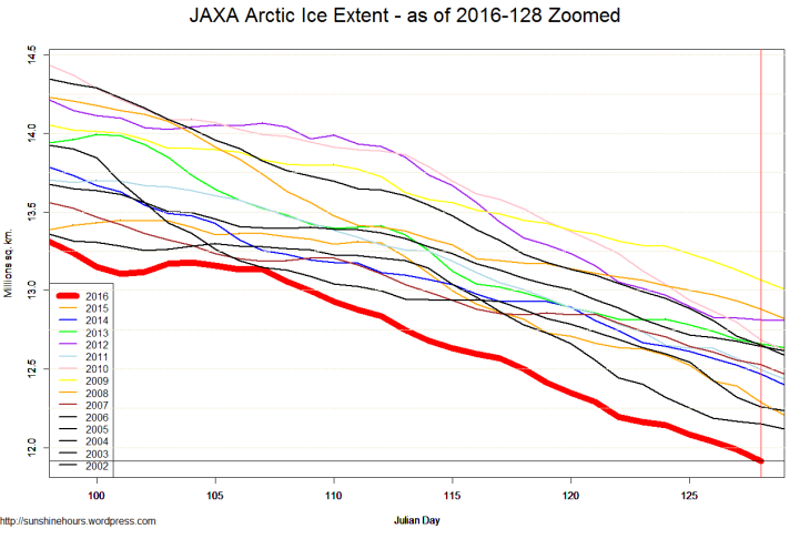 JAXA Arctic Ice Extent - as of 2016-128 Zoomed