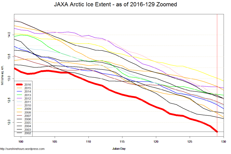 JAXA Arctic Ice Extent - as of 2016-129 Zoomed