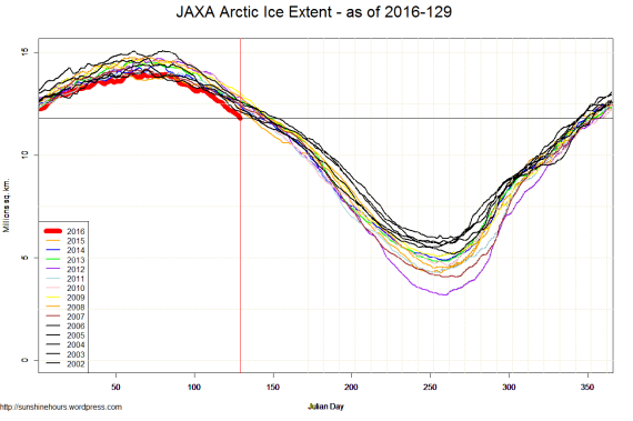 JAXA Arctic Ice Extent - as of 2016-129