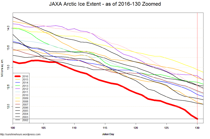 JAXA Arctic Ice Extent - as of 2016-130 Zoomed