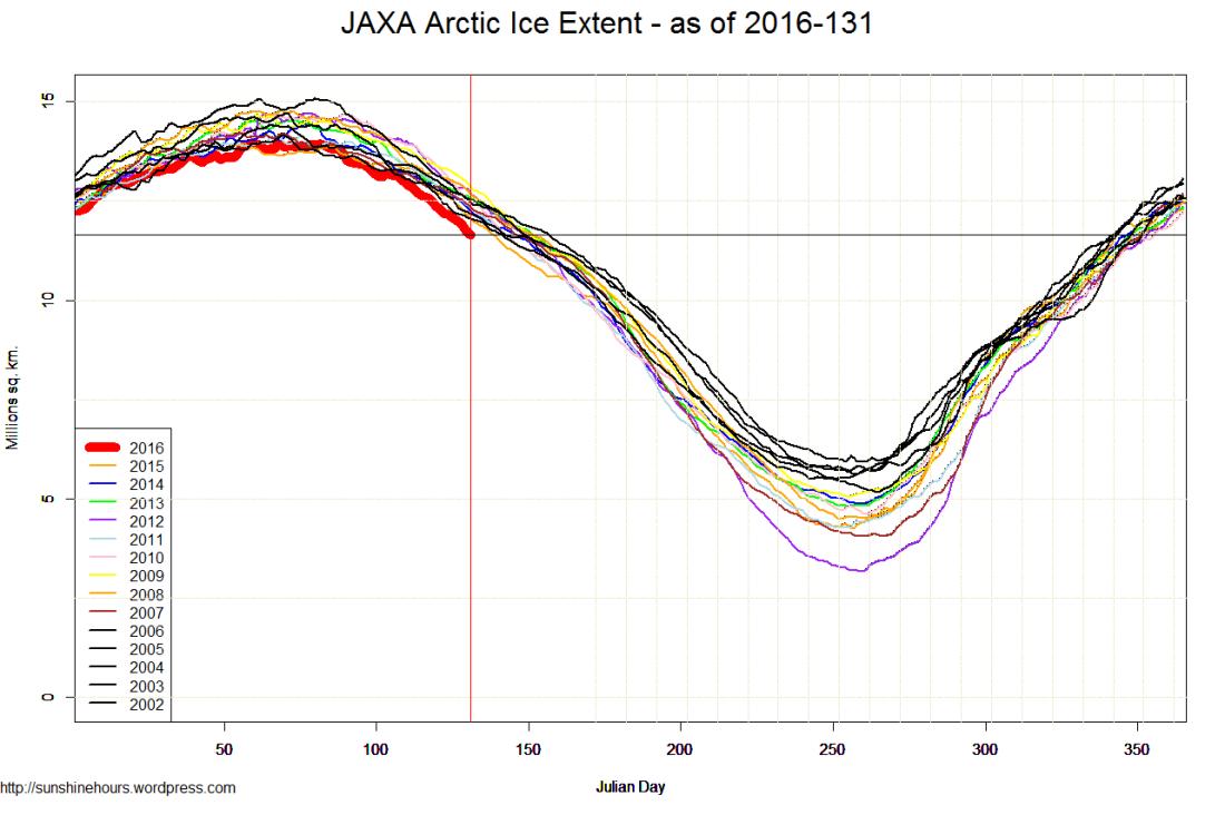 JAXA Arctic Ice Extent - as of 2016-131