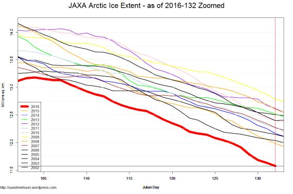 JAXA Arctic Ice Extent - as of 2016-132 Zoomed