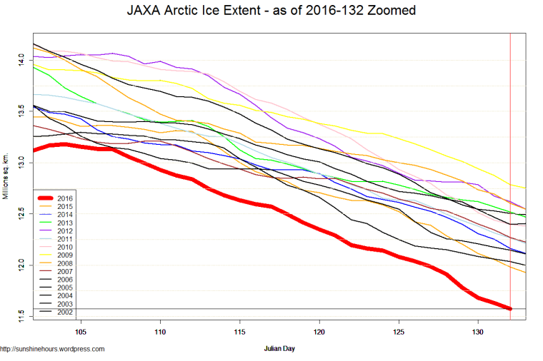 JAXA Arctic Ice Extent - as of 2016-132 Zoomed