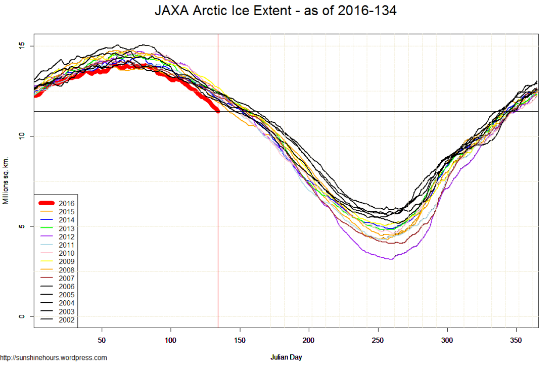 JAXA Arctic Ice Extent - as of 2016-134