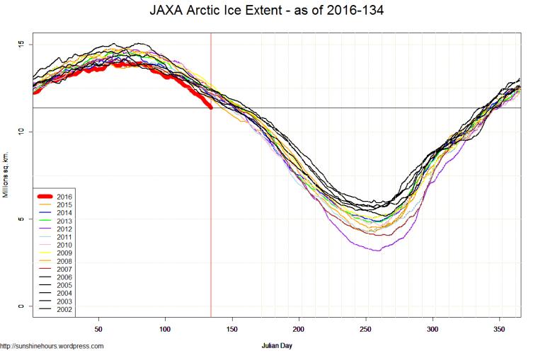 JAXA Arctic Ice Extent - as of 2016-134