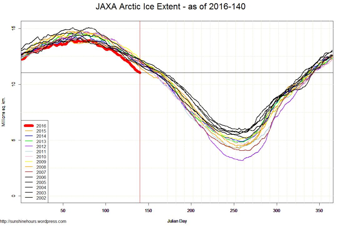 JAXA Arctic Ice Extent - as of 2016-140