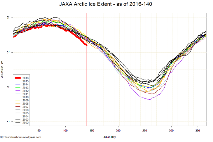 JAXA Arctic Ice Extent - as of 2016-140