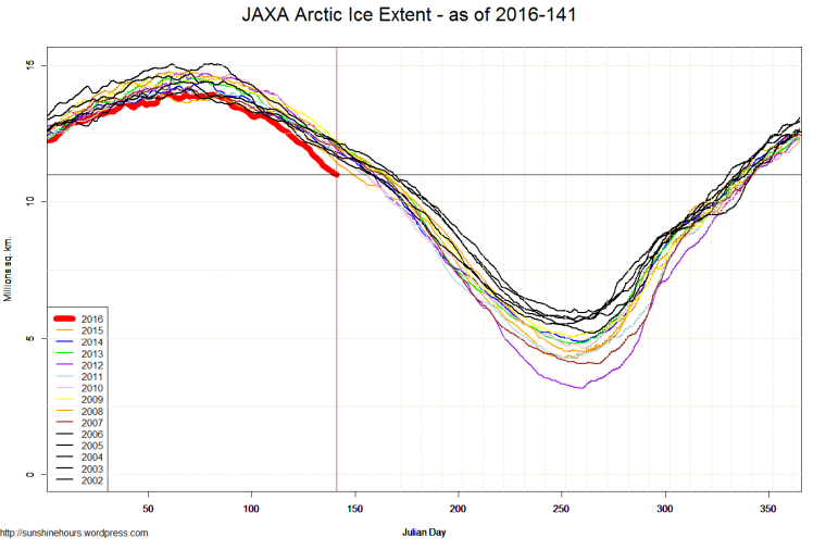 JAXA Arctic Ice Extent - as of 2016-141