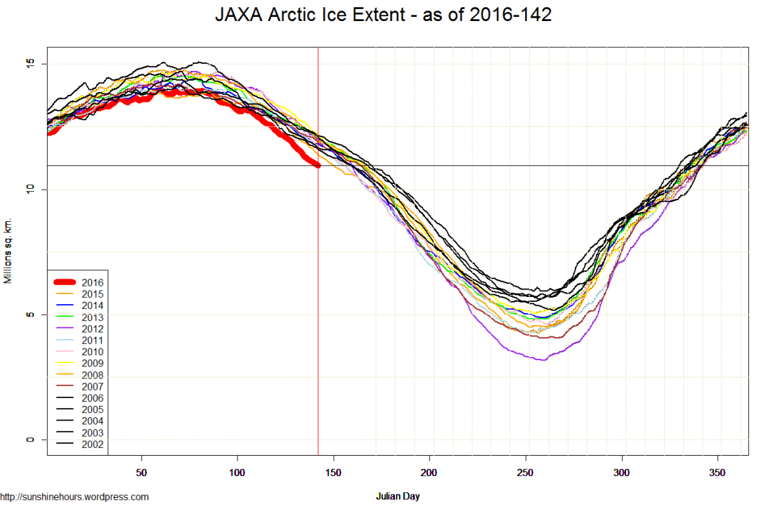 JAXA Arctic Ice Extent - as of 2016-142