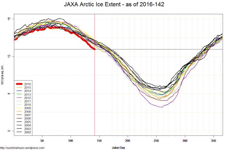 JAXA Arctic Ice Extent - as of 2016-142