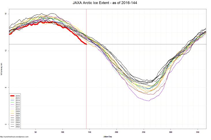JAXA Arctic Ice Extent - as of 2016-144
