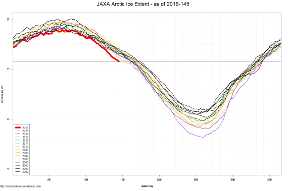 JAXA Arctic Ice Extent - as of 2016-145