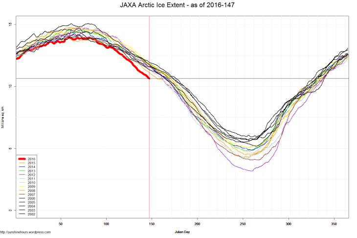 JAXA Arctic Ice Extent - as of 2016-147