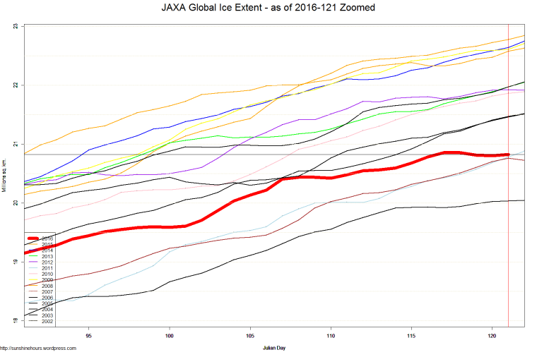 JAXA Global Ice Extent - as of 2016-121 Zoomed