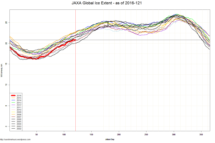 JAXA Global Ice Extent - as of 2016-121