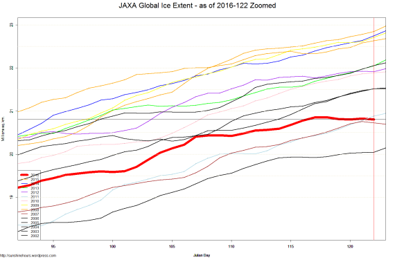 JAXA Global Ice Extent - as of 2016-122 Zoomed