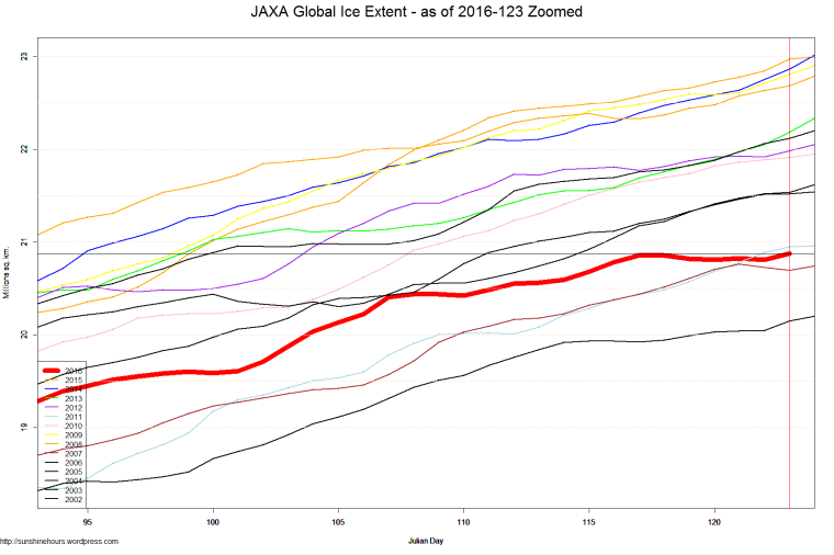 JAXA Global Ice Extent - as of 2016-123 Zoomed