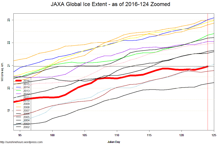 JAXA Global Ice Extent - as of 2016-124 Zoomed