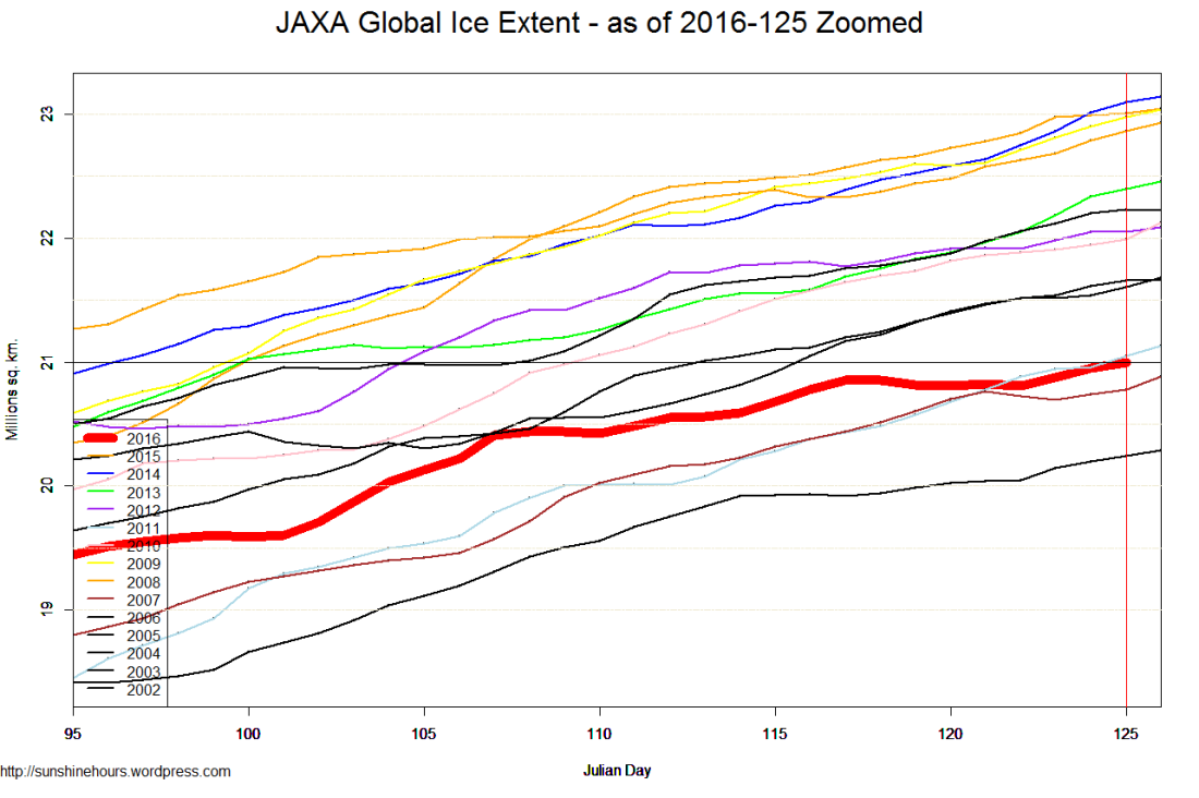 JAXA Global Ice Extent - as of 2016-125 Zoomed