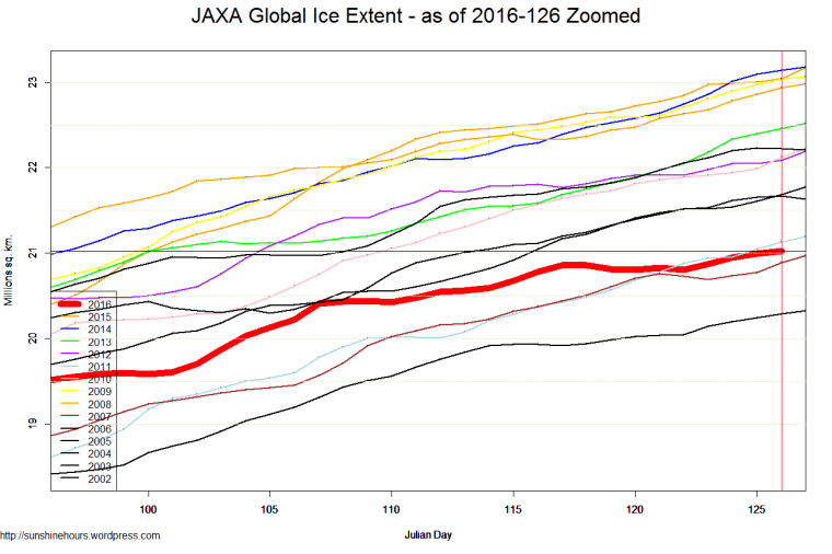 JAXA Global Ice Extent - as of 2016-126 Zoomed