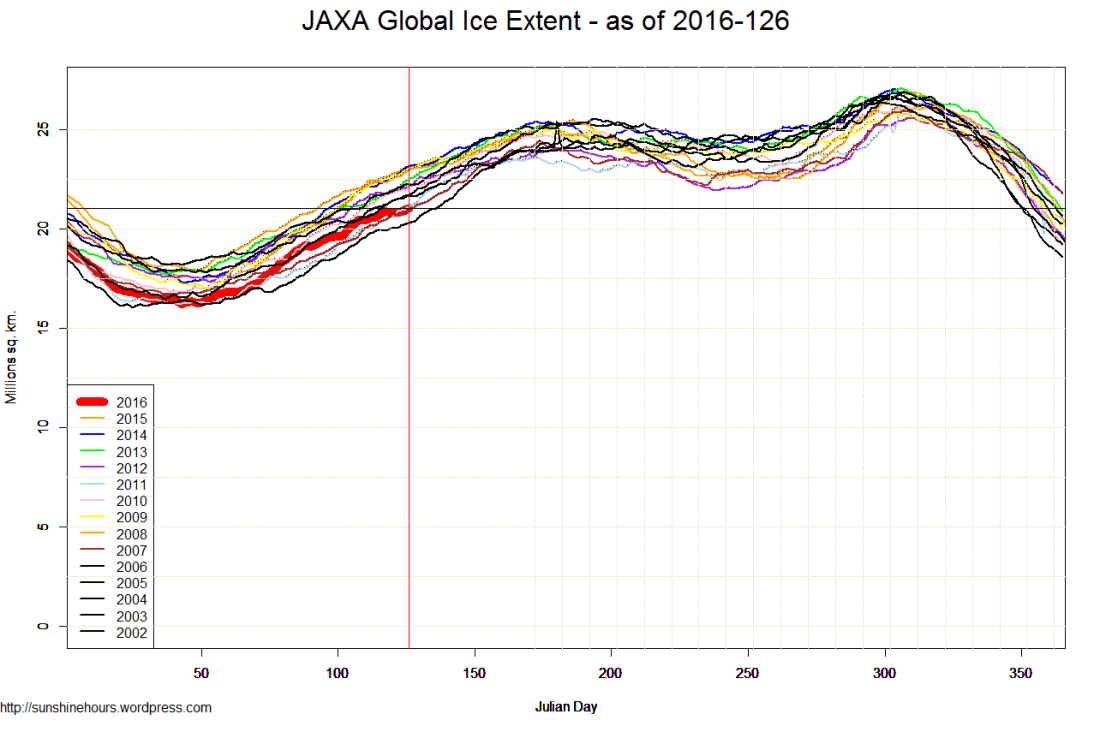 JAXA Global Ice Extent - as of 2016-126