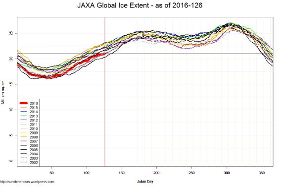 JAXA Global Ice Extent - as of 2016-126