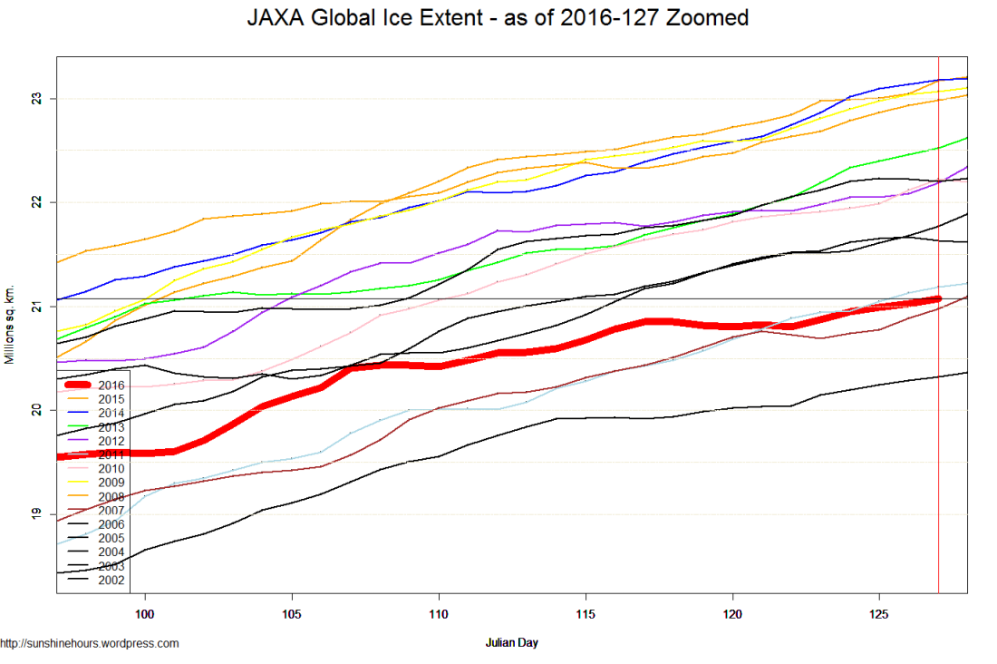 JAXA Global Ice Extent - as of 2016-127 Zoomed