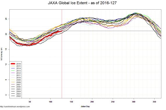 JAXA Global Ice Extent - as of 2016-127