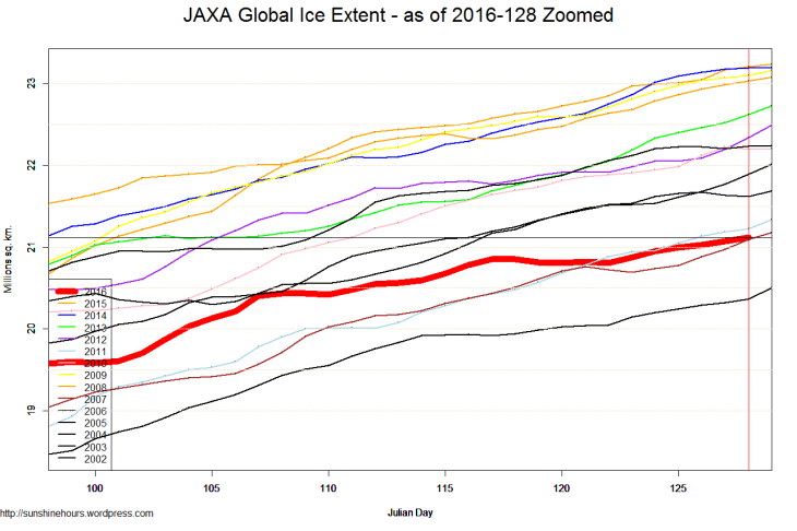 JAXA Global Ice Extent - as of 2016-128 Zoomed