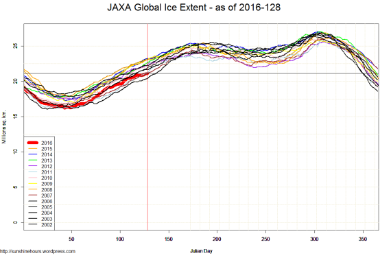 JAXA Global Ice Extent - as of 2016-128
