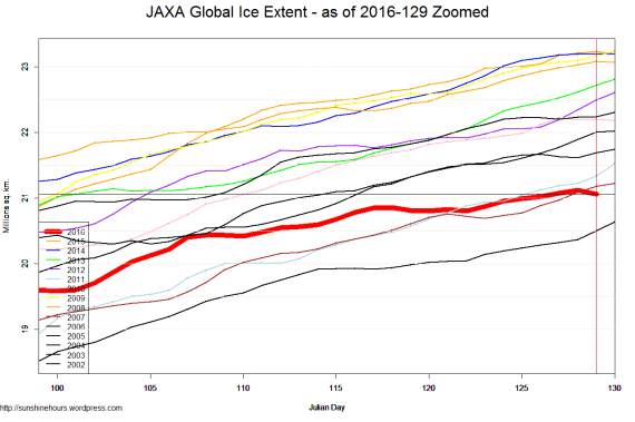 JAXA Global Ice Extent - as of 2016-129 Zoomed