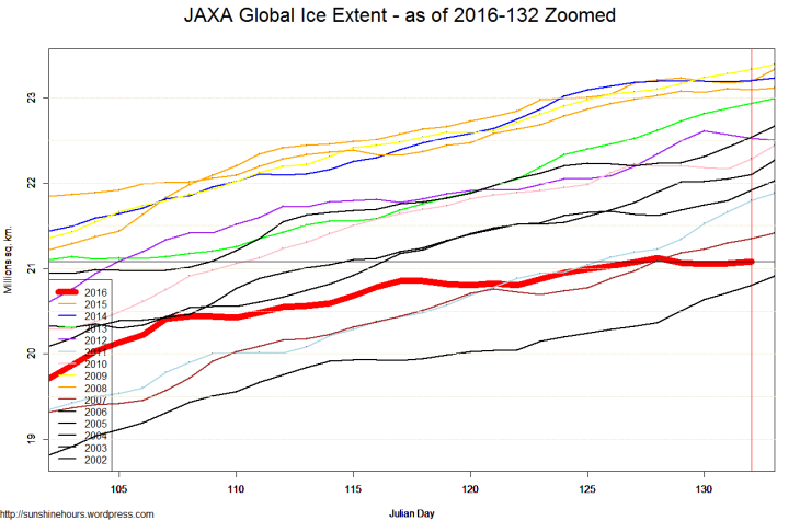 JAXA Global Ice Extent - as of 2016-132 Zoomed