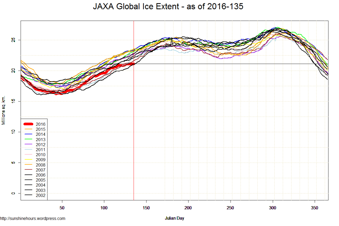 JAXA Global Ice Extent - as of 2016-135