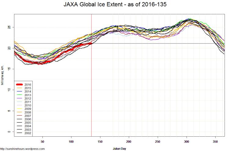 JAXA Global Ice Extent - as of 2016-135
