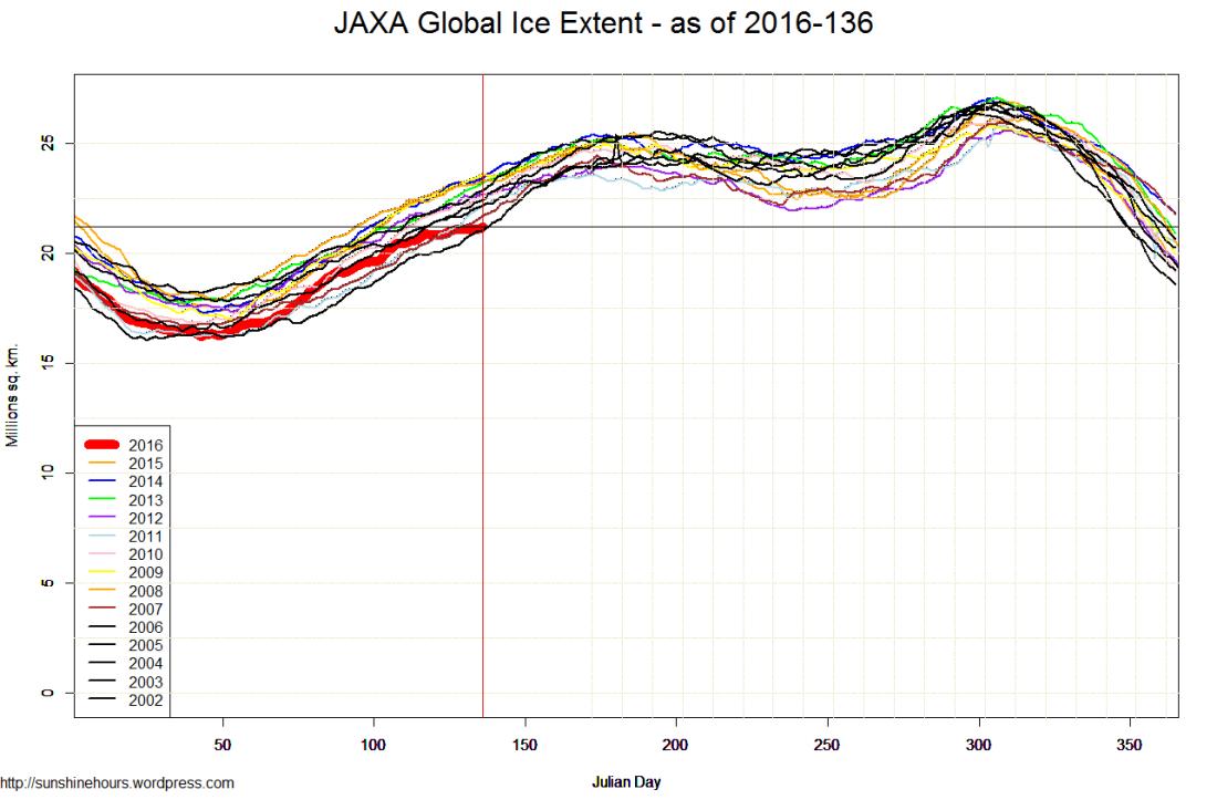 JAXA Global Ice Extent - as of 2016-136