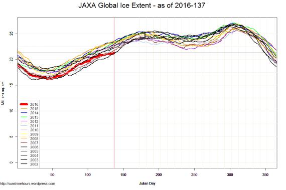 JAXA Global Ice Extent - as of 2016-137