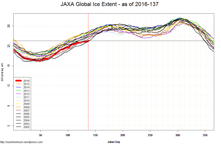JAXA Global Ice Extent - as of 2016-137