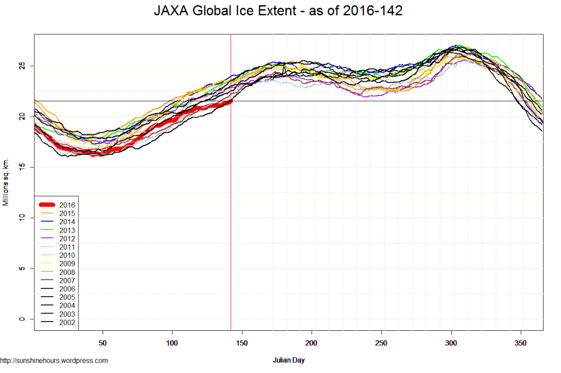 JAXA Global Ice Extent - as of 2016-142